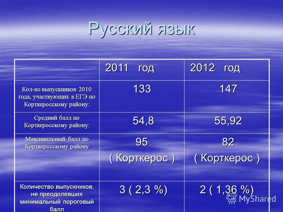 Русский язык 2011 год 2011 год 2012 год 2012 год Кол-во выпускников 2010 года, участвующих в ЕГЭ по Корткеросскому району: 133 147 147 Средний балл по Корткеросскому району: 54,8 54,8 55,92 55,92 Максимальный балл по Корткеросскому району 95 ( Кортке