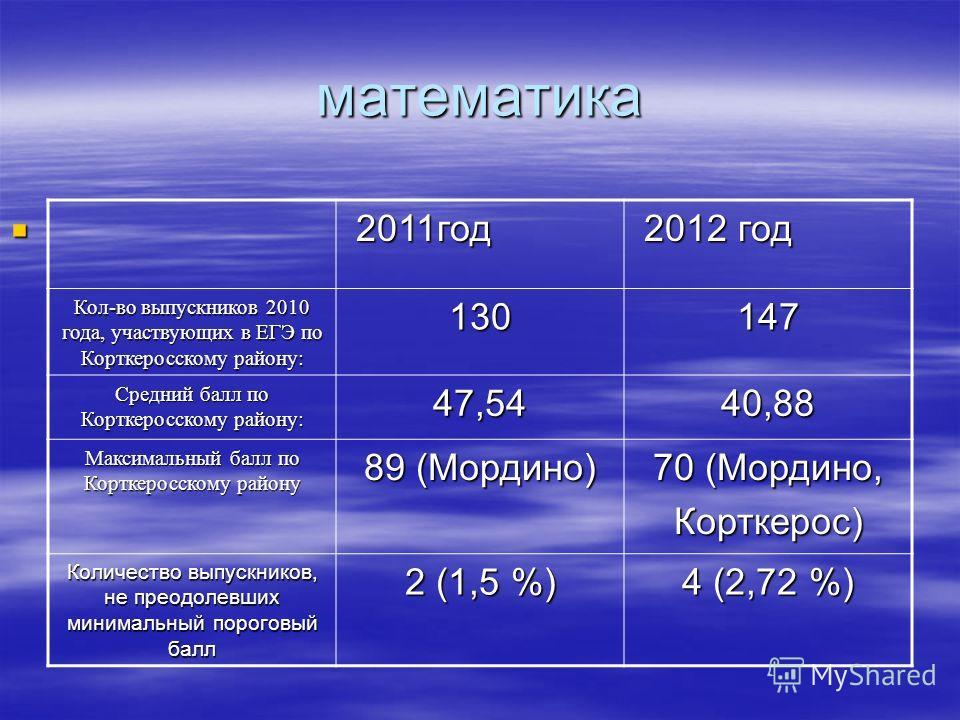 математика 2011год 2011год 2012 год 2012 год Кол-во выпускников 2010 года, участвующих в ЕГЭ по Корткеросскому району: 130147 Средний балл по Корткеросскому району: 47,5440,88 Максимальный балл по Корткеросскому району 89 (Мордино) 70 (Мордино, Кортк