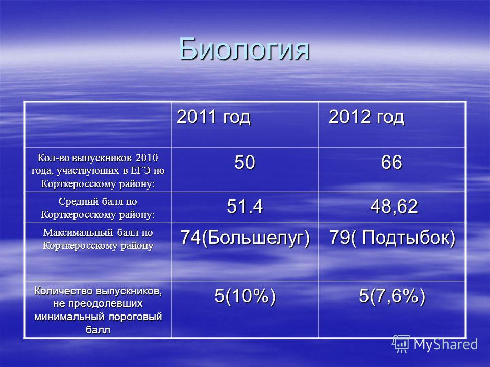 Биология 2011 год 2012 год 2012 год Кол-во выпускников 2010 года, участвующих в ЕГЭ по Корткеросскому району: 5066 Средний балл по Корткеросскому району: 51.4 48,62 48,62 Максимальный балл по Корткеросскому району 74(Большелуг) 79( Подтыбок) Количест