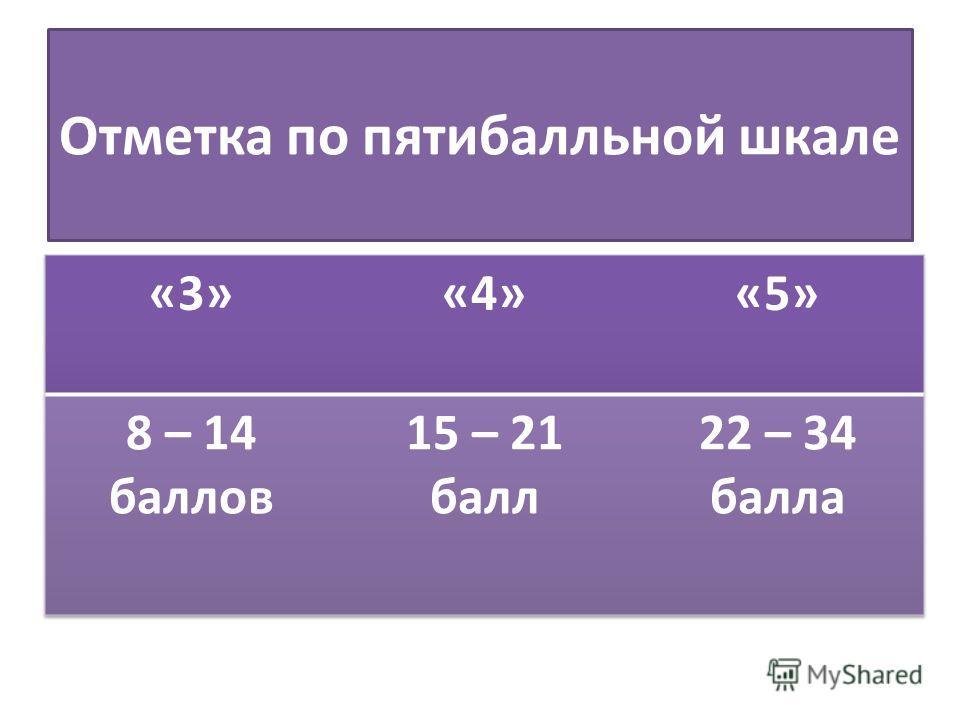 Отметка по пятибалльной шкале