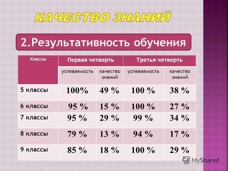 2.Результативность обучения Классы Первая четвертьТретья четверть успеваемостькачество знаний успеваемостькачество знаний 5 классы 100%49 %100 %38 % 6 классы 95 %15 %100 %27 % 7 классы 95 %29 %99 %34 % 8 классы 79 %13 %94 %17 % 9 классы 85 %18 %100 %