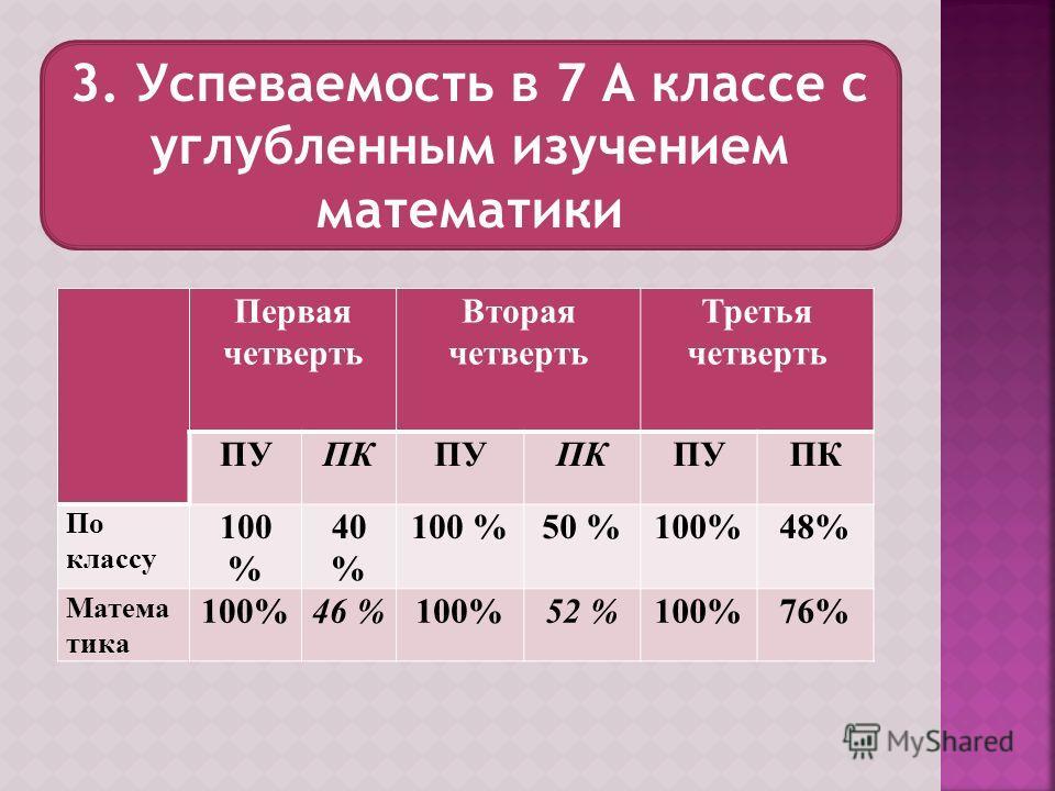 3. Успеваемость в 7 А классе с углубленным изучением математики Первая четверть Вторая четверть Третья четверть ПУПКПУПКПУПК По классу 100 % 40 % 100 %50 %100%48% Матема тика 100%46 %100%52 %100%76%