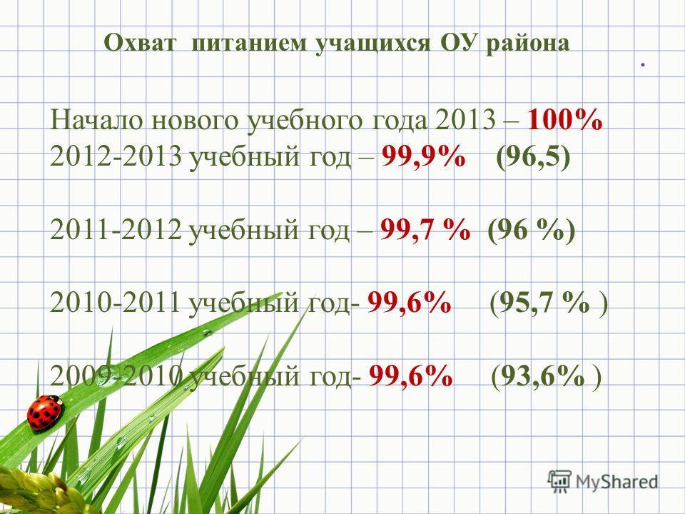 . Охват питанием учащихся ОУ района Начало нового учебного года 2013 – 100% 2012-2013 учебный год – 99,9% (96,5) 2011-2012 учебный год – 99,7 % (96 %) 2010-2011 учебный год- 99,6% (95,7 % ) 2009-2010 учебный год- 99,6% (93,6% )