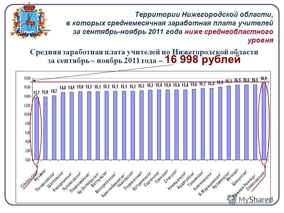 Территории Нижегородской области, в которых среднемесячная заработная плата учителей за сентябрь-ноябрь 2011 года ниже среднеобластного уровня Средняя заработная плата учителей по Нижегородской области за сентябрь – ноябрь 2011 года – 16 998 рублей