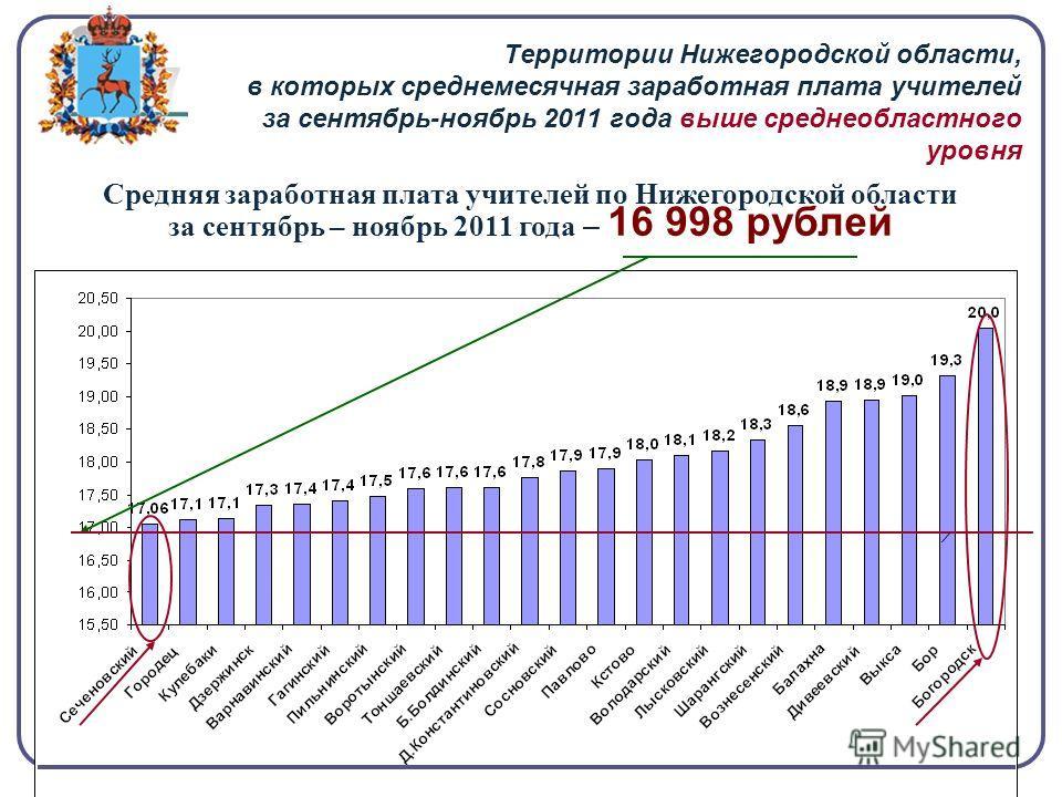 Территории Нижегородской области, в которых среднемесячная заработная плата учителей за сентябрь-ноябрь 2011 года выше среднеобластного уровня Средняя заработная плата учителей по Нижегородской области за сентябрь – ноябрь 2011 года – 16 998 рублей