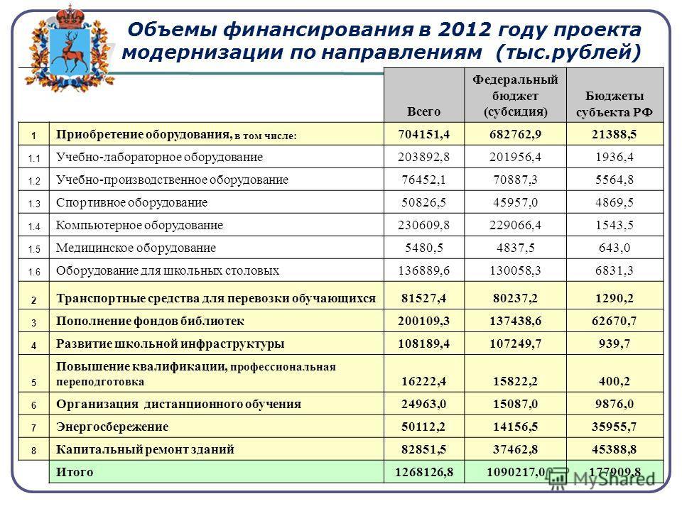 Объемы финансирования в 2012 году проекта модернизации по направлениям (тыс.рублей) Всего Федеральный бюджет (субсидия) Бюджеты субъекта РФ 1 Приобретение оборудования, в том числе: 704151,4682762,921388,5 1.1 Учебно-лабораторное оборудование203892,8