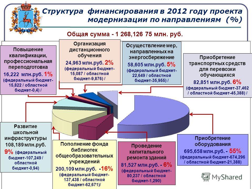 Структура финансирования в 2012 году проекта модернизации по направлениям (%) Развитие школьной инфраструктуры 108,189 млн.руб. 9% (федеральный бюджет-107,249 / областной бюджет-0,94) Повышение квалификации, профессиональная переподготовка 16,222 млн