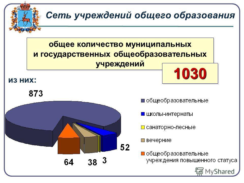 Сеть учреждений общего образования общее количество муниципальных и государственных общеобразовательных учреждений 10301030 из них: