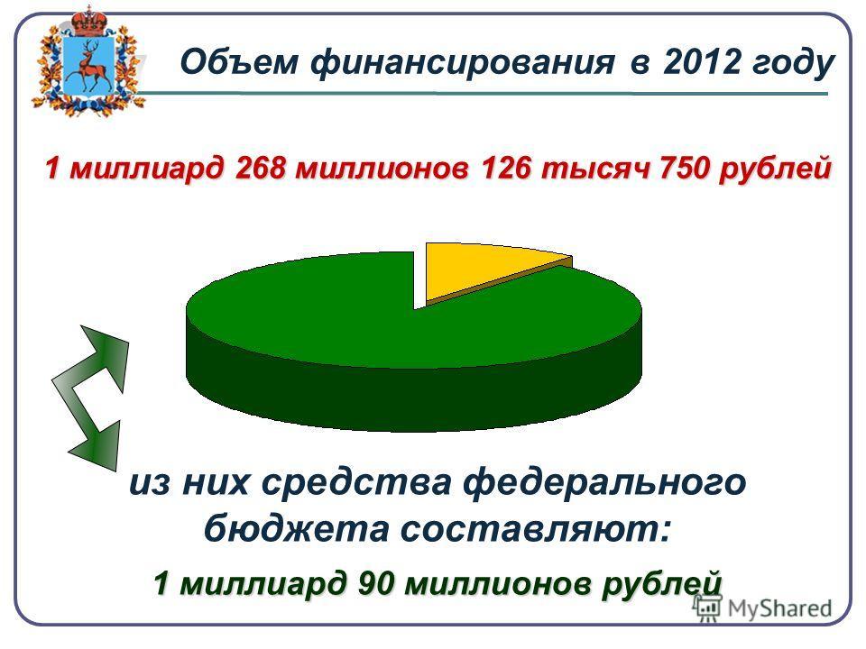 1 миллиард 268 миллионов 126 тысяч 750 рублей 1 миллиард 90 миллионов рублей из них средства федерального бюджета составляют: 1 миллиард 90 миллионов рублей Объем финансирования в 2012 году