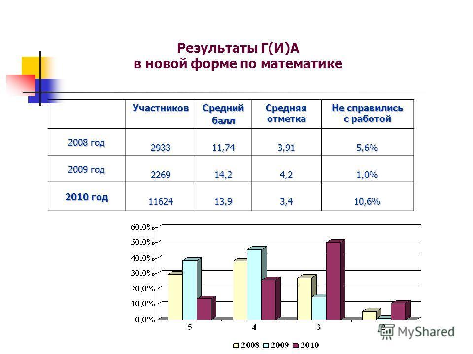 Результаты Г(И)А в новой форме по математике УчастниковСреднийбалл Средняя отметка Не справились с работой 2008 год 293311,743,915,6% 2009 год 226914,24,21,0% 2010 год 1162413,93,410,6%