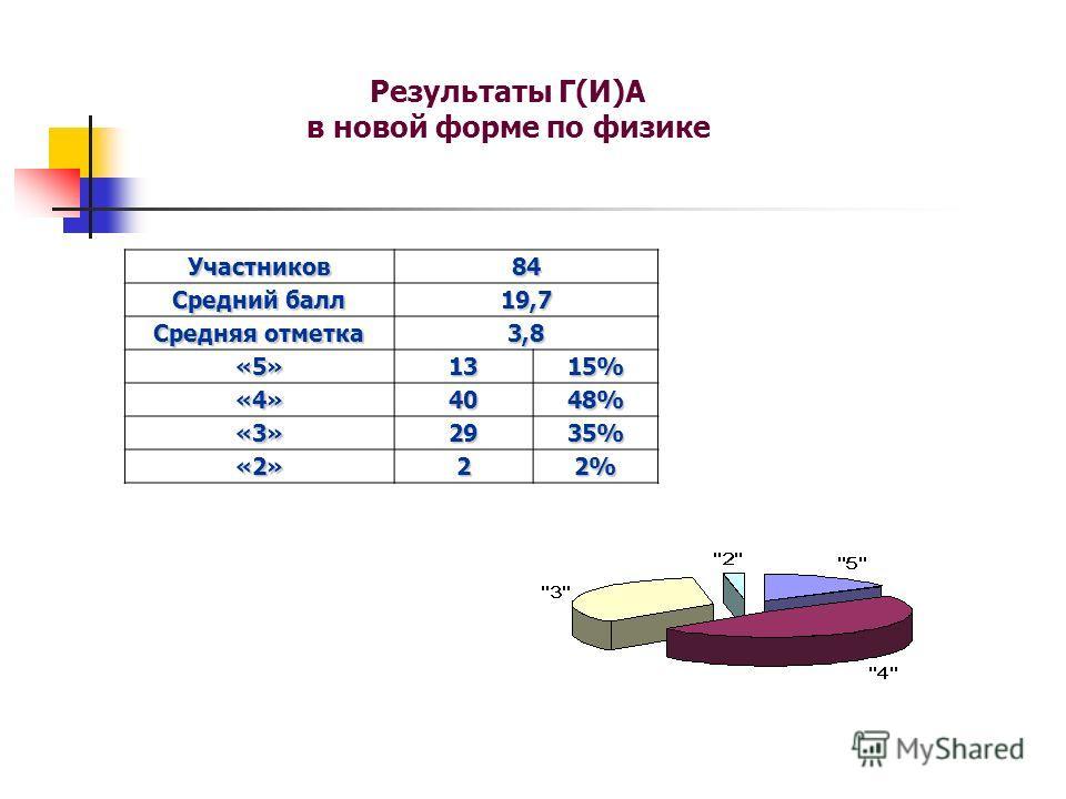 Результаты Г(И)А в новой форме по физике Участников84 Средний балл 19,7 Средняя отметка 3,8 «5»1315% «4»4048% «3»2935% «2»22%