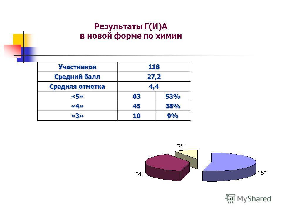 Результаты Г(И)А в новой форме по химии Участников118 Средний балл 27,2 Средняя отметка 4,4 «5»6353% «4»4538% «3»109%