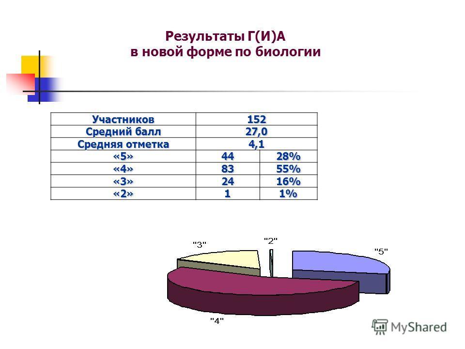Результаты Г(И)А в новой форме по биологии Участников152 Средний балл 27,0 Средняя отметка 4,1 «5»4428% «4»8355% «3»2416% «2»11%
