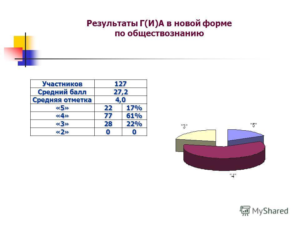 Результаты Г(И)А в новой форме по обществознаниюУчастников127 Средний балл 27,2 Средняя отметка 4,0 «5»2217% «4»7761% «3»2822% «2»00