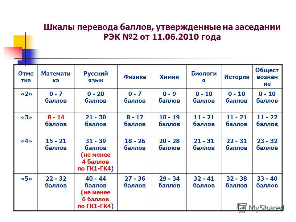 Шкалы перевода баллов, утвержденные на заседании РЭК 2 от 11.06.2010 года Отме тка Математи ка Русский язык ФизикаХимия Биологи я История Общест вознан ие «2»0 - 7 баллов 0 - 20 баллов 0 - 7 баллов 0 - 9 баллов 0 - 10 баллов «3»8 - 14 баллов 21 - 30
