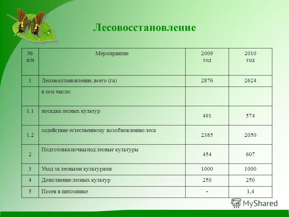 Лесовосстановление п/п Мероприятие2009 год 2010 год 1Лесовосстановление, всего (га)28762624 в том числе: 1.1посадка лесных культур 491574 1.2 содействие естественному возобновлению леса 23852050 2 Подготовка почвы под лесные культуры 454607 3Уход за