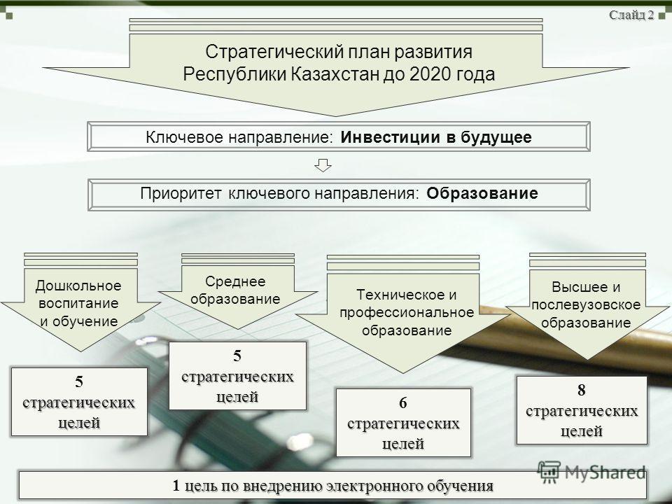 Стратегический план развития Республики Казахстан до 2020 года Слайд 2 Ключевое направление: Инвестиции в будущее Приоритет ключевого направления: Образование Дошкольное воспитание и обучение стратегических целей 5 стратегических целей Среднее образо