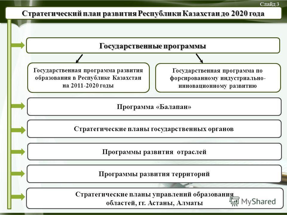 Стратегический план развития Республики Казахстан до 2020 года Государственная программа по форсированному индустриально- инновационному развитию Программы развития отраслей Государственная программа развития образования в Республике Казахстан на 201
