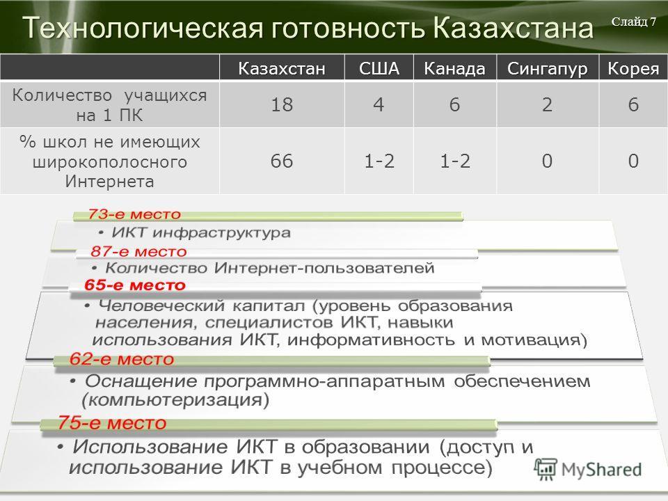 Технологическая готовность Казахстана КазахстанСШАКанадаСингапурКорея Количество учащихся на 1 ПК 184626 % школ не имеющих широкополосного Интернета 661-2 00 Слайд 7
