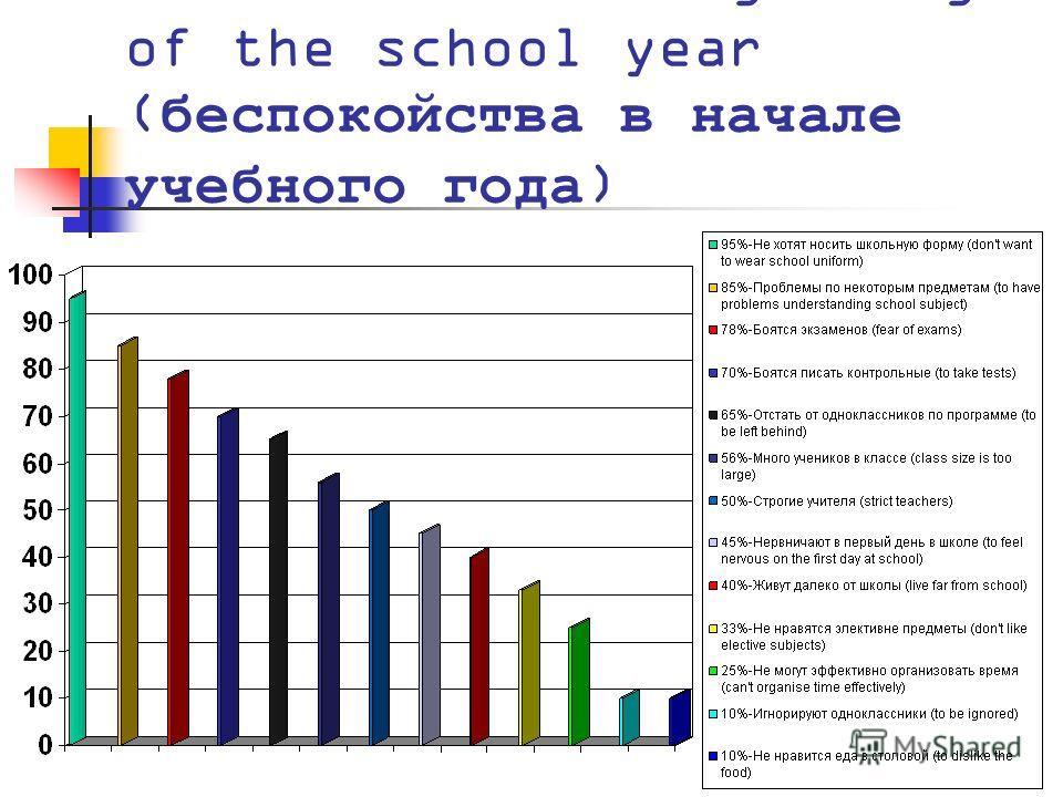 Worries at the beginning of the school year (беспокойства в начале учебного года)
