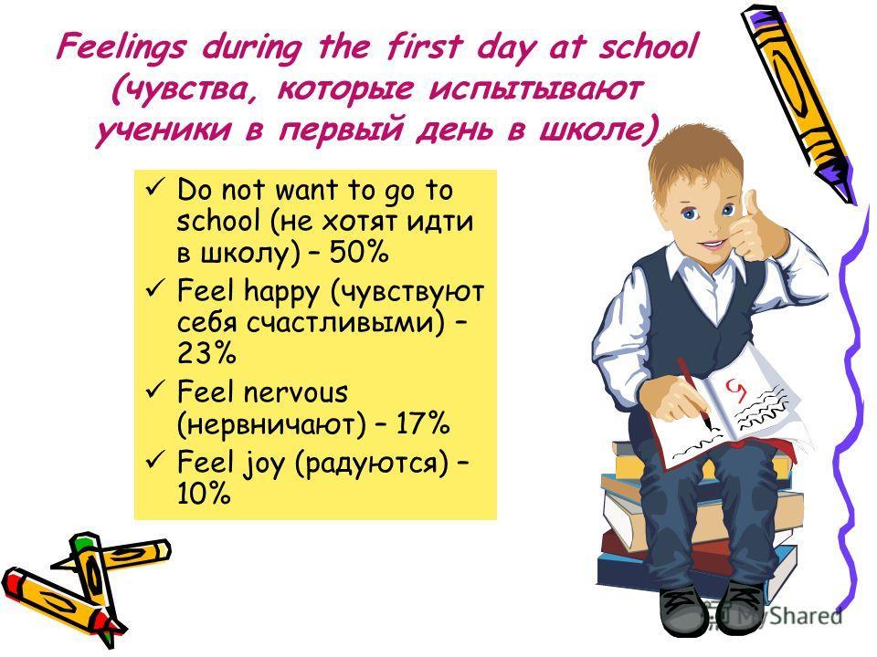 Feelings during the first day at school (чувства, которые испытывают ученики в первый день в школе) Do not want to go to school (не хотят идти в школу) – 50% Feel happy (чувствуют себя счастливыми) – 23% Feel nervous (нервничают) – 17% Feel joy (раду