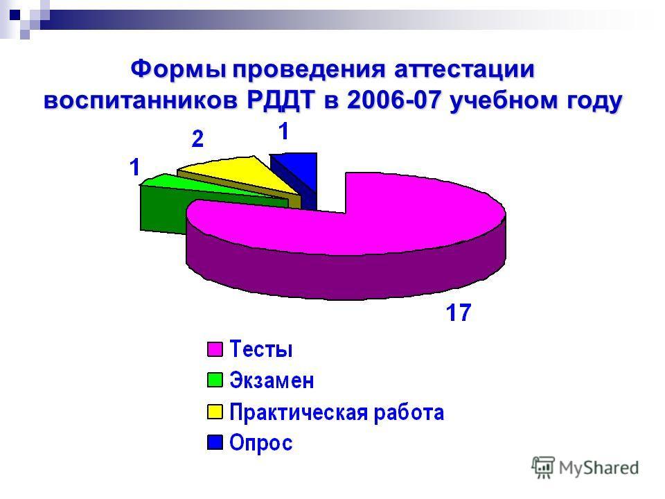 Формы проведения аттестации воспитанников РДДТ в 2006-07 учебном году