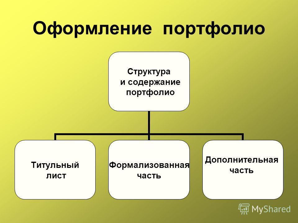 Оформление портфолио Структура и содержание портфолио Титульный лист Формализованная часть Дополнительная часть