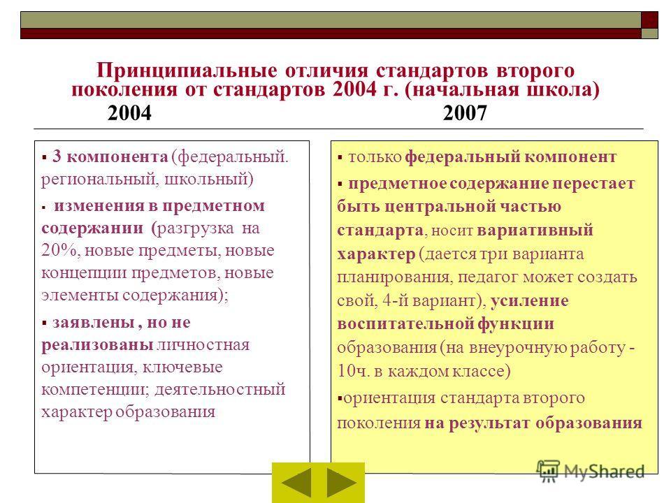 Принципиальные отличия стандартов второго поколения от стандартов 2004 г. (начальная школа) 20042007 3 компонента (федеральный. региональный, школьный) изменения в предметном содержании (разгрузка на 20%, новые предметы, новые концепции предметов, но