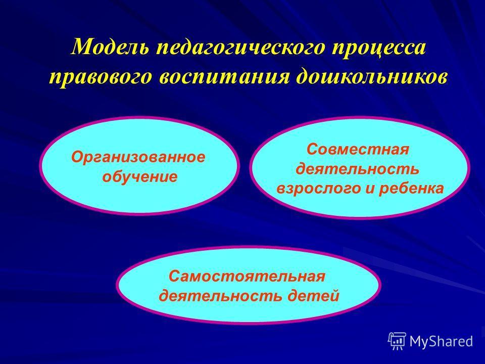 Модель педагогического процесса правового воспитания дошкольников Организованное обучение Совместная деятельность взрослого и ребенка Самостоятельная деятельность детей