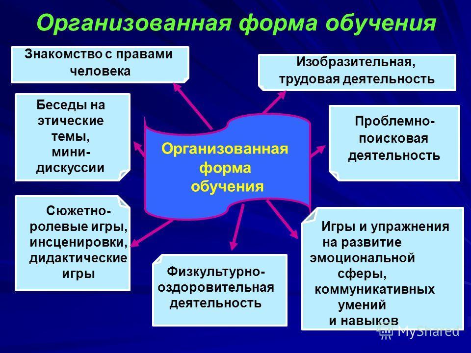 Организованная форма обучения Организованная форма обучения Беседы на этические темы, мини- дискуссии Знакомство с правами человека Сюжетно- ролевые игры, инсценировки, дидактические игры Игры и упражнения на развитие эмоциональной сферы, коммуникати