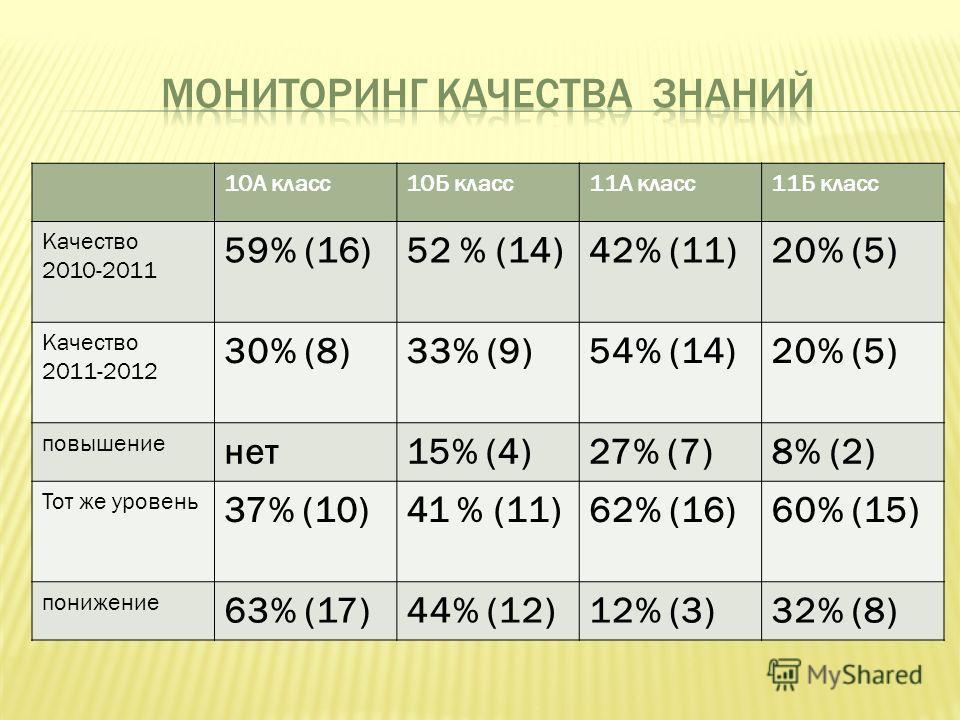 10А класс10Б класс11А класс11Б класс Качество 2010-2011 59% (16)52 % (14)42% (11)20% (5) Качество 2011-2012 30% (8)33% (9)54% (14)20% (5) повышение нет15% (4)27% (7)8% (2) Тот же уровень 37% (10)41 % (11)62% (16)60% (15) понижение 63% (17)44% (12)12%