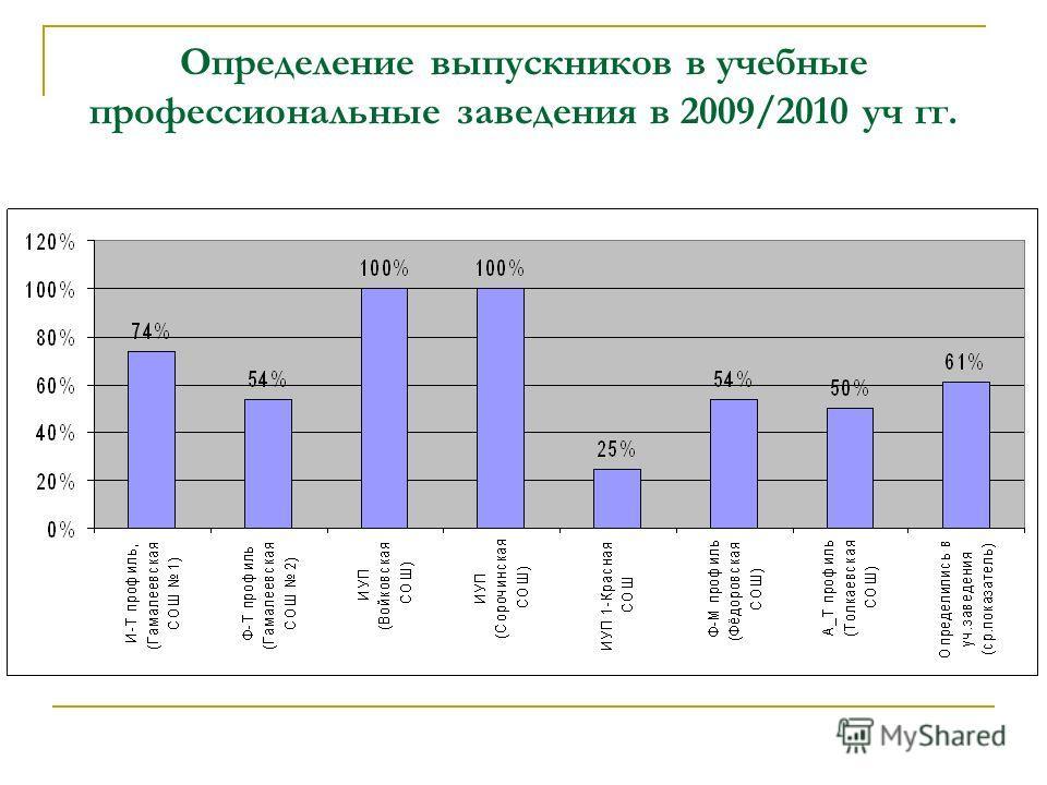 Определение выпускников в учебные профессиональные заведения в 2009/2010 уч гг.