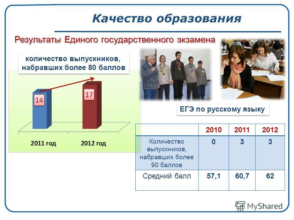 Качество образования Результаты Единого государственного экзамена количество выпускников, набравших более 80 баллов количество выпускников, набравших более 80 баллов ЕГЭ по русскому языку 201020112012 Количество выпускников, набравших более 90 баллов