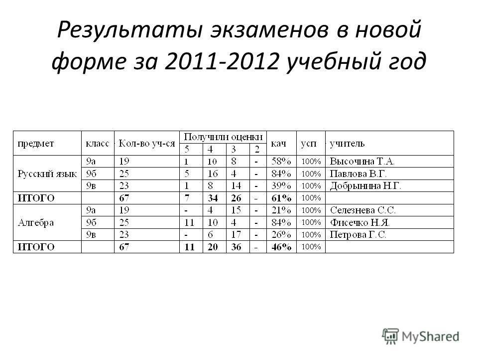 Результаты экзаменов в новой форме за 2011-2012 учебный год