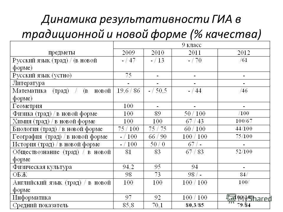 Динамика результативности ГИА в традиционной и новой форме (% качества)