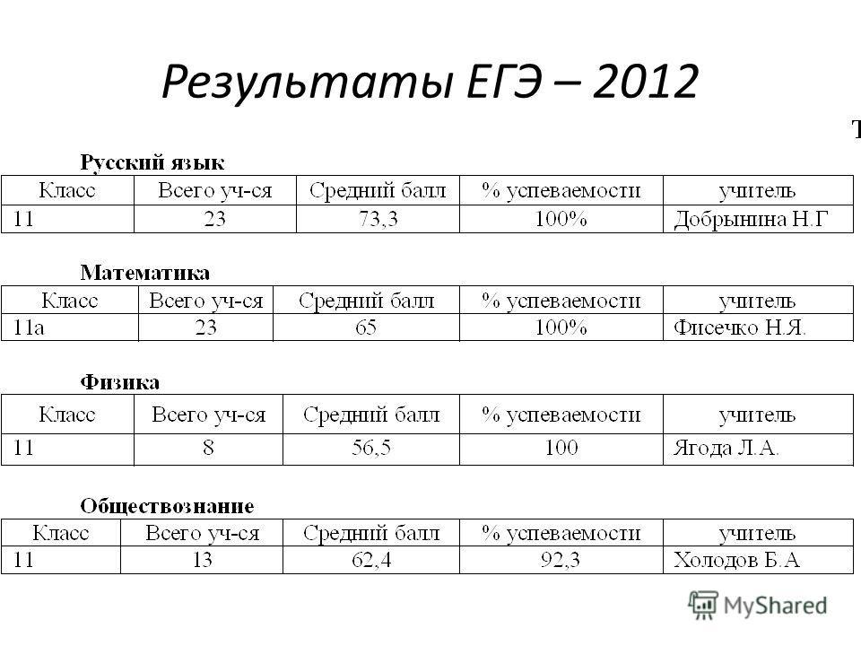 Результаты ЕГЭ – 2012