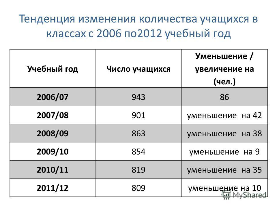 Тенденция изменения количества учащихся в классах с 2006 по2012 учебный год Учебный годЧисло учащихся Уменьшение / увеличение на (чел.) 2006/0794386 2007/08901уменьшение на 42 2008/09863уменьшение на 38 2009/10854уменьшение на 9 2010/11819уменьшение