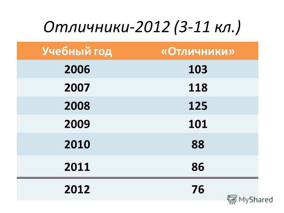 Отличники-2012 (3-11 кл.) Учебный год«Отличники» 2006103 2007118 2008125 2009101 201088 201186 201276