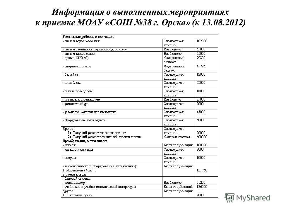 Информация о выполненных мероприятиях к приемке МОАУ «СОШ 38 г. Орска» (к 13.08.2012)