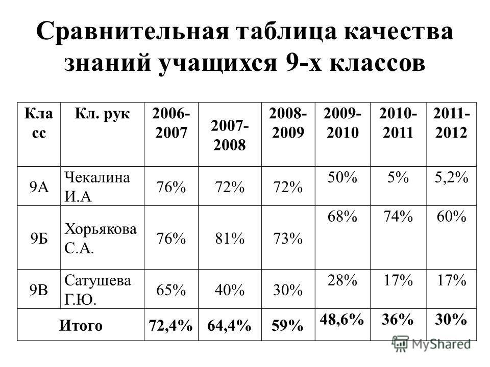 Сравнительная таблица качества знаний учащихся 9-х классов Кла сс Кл. рук2006- 2007 2007- 2008 2008- 2009 2009- 2010 2010- 2011 2011- 2012 9А Чекалина И.А 76%72% 50%5%5,2% 9Б Хорьякова С.А. 76%81%73% 68%74%60% 9В Сатушева Г.Ю. 65%40%30% 28%17% Итого7