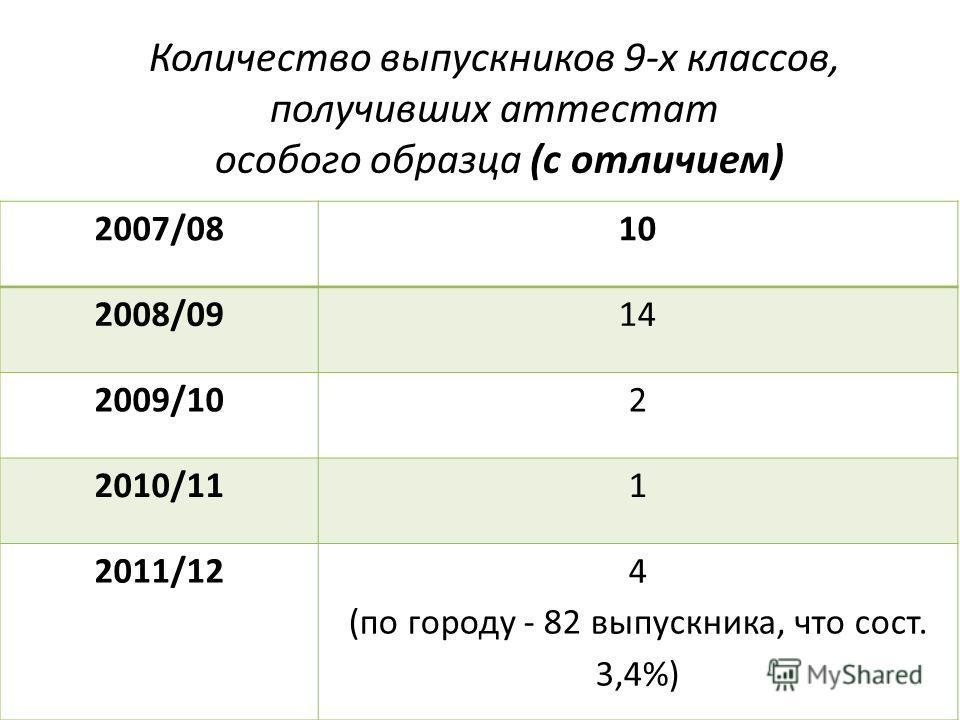 Количество выпускников 9-х классов, получивших аттестат особого образца (с отличием) 2007/0810 2008/0914 2009/102 2010/111 2011/124 (по городу - 82 выпускника, что сост. 3,4%)