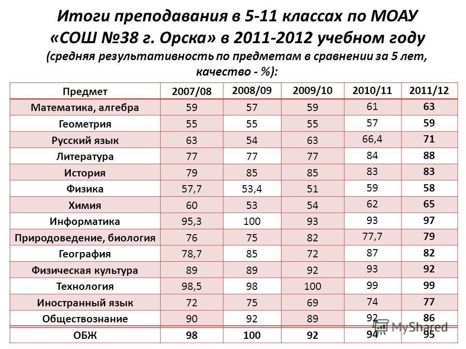 Итоги преподавания в 5-11 классах по МОАУ «СОШ 38 г. Орска» в 2011-2012 учебном году (средняя результативность по предметам в сравнении за 5 лет, качество - %): Предмет2007/08 2008/092009/102010/112011/12 Математика, алгебра595759 6163 Геометрия55 57