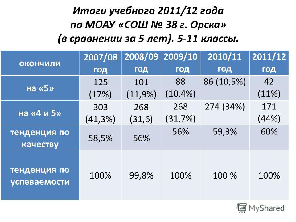 Итоги учебного 2011/12 года по МОАУ «СОШ 38 г. Орска» (в сравнении за 5 лет). 5-11 классы. окончили 2007/08 год 2008/09 год 2009/10 год 2010/11 год 2011/12 год на «5» 125 (17%) 101 (11,9%) 88 (10,4%) 86 (10,5%)42 (11%) на «4 и 5» 303 (41,3%) 268 (31,