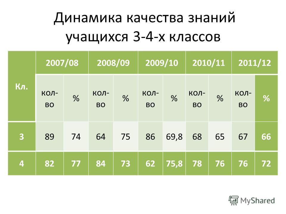 Динамика качества знаний учащихся 3-4-х классов Кл. 2007/082008/092009/102010/112011/12 кол- во % % % % % 3897464758669,868656766 4827784736275,87876 72