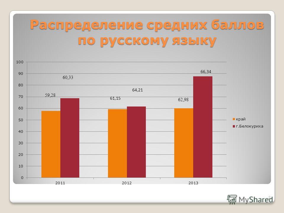 Распределение средних баллов по русскому языку 59,28 60,33 62,98 2