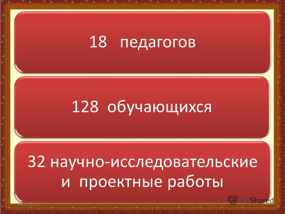 18 педагогов128 обучающихся 32 научно-исследовательские и проектные работы 29.11.20138