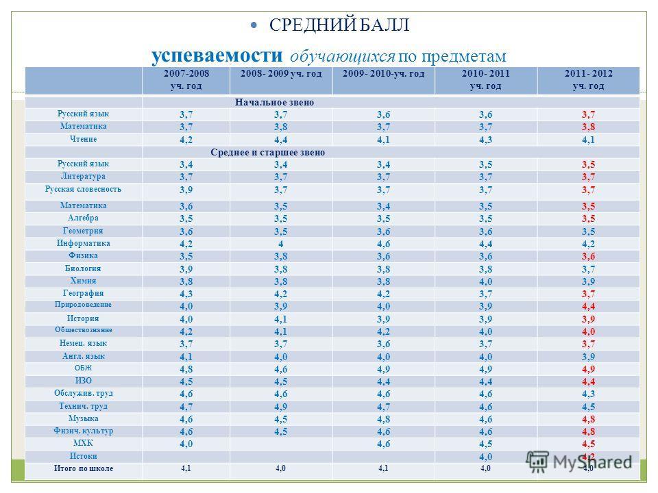 СРЕДНИЙ БАЛЛ успеваемости обучающихся по предметам 2007-2008 уч. год 2008- 2009 уч. год2009- 2010-уч. год2010- 2011 уч. год 2011- 2012 уч. год Начальное звено Русский язык 3,7 3,6 3,7 Математика 3,73,83,7 3,8 Чтение 4,24,44,14,34,1 Среднее и старшее