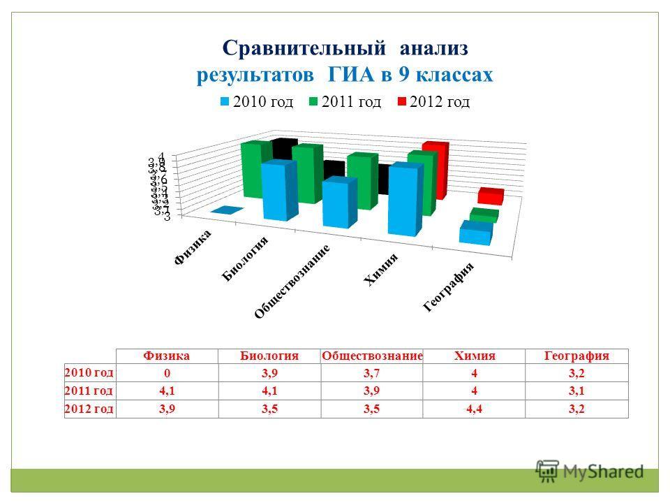 Сравнительный анализ результатов ГИА в 9 классах
