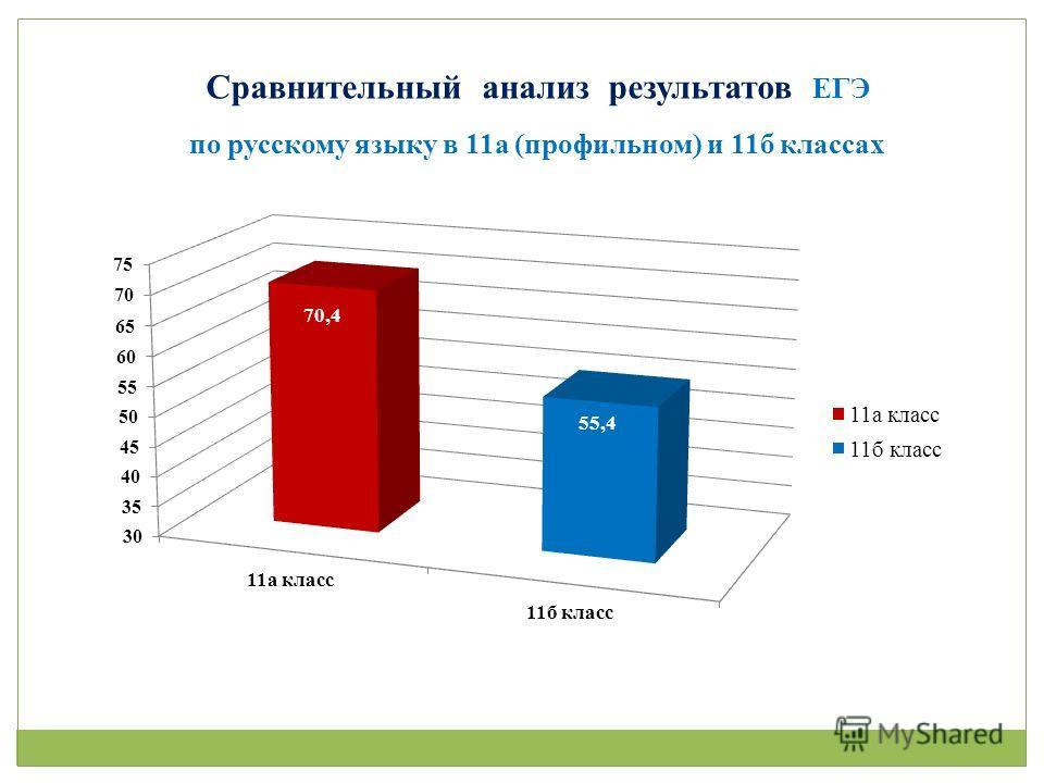 по русскому языку в 11а (профильном) и 11б классах