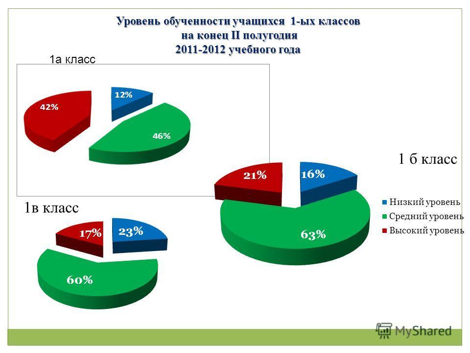 Уровень обученности учащихся 1-ых классов на конец II полугодия на конец II полугодия 2011-2012 учебного года 1а класс